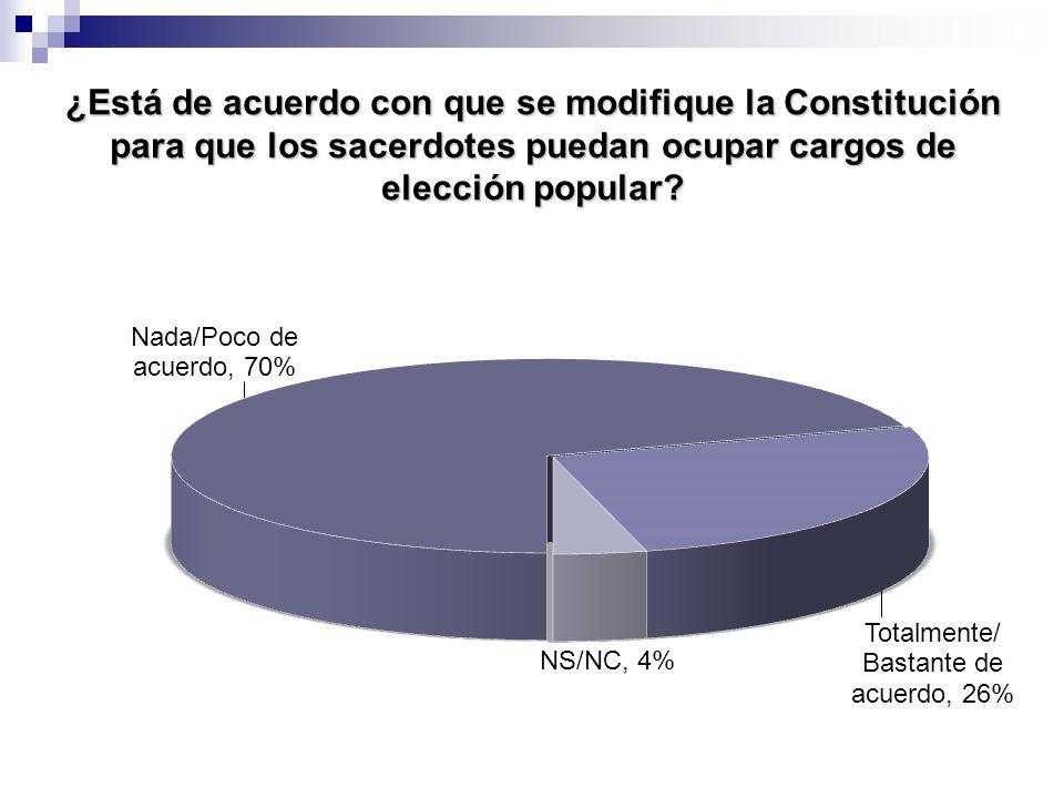 ¿Está de acuerdo con que se modifique la Constitución para que los sacerdotes puedan ocupar cargos de elección popular