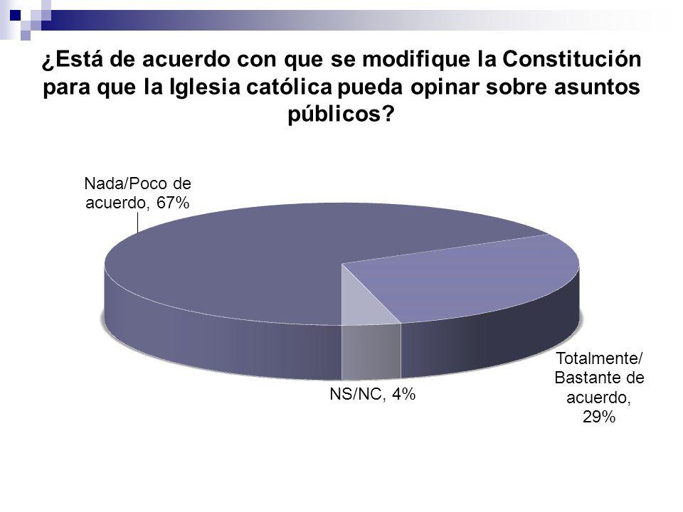 ¿Está de acuerdo con que se modifique la Constitución para que la Iglesia católica pueda opinar sobre asuntos públicos