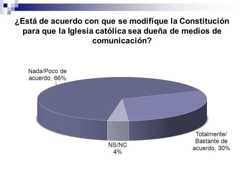 ¿Está de acuerdo con que se modifique la Constitución para que la Iglesia católica sea dueña de medios de comunicación
