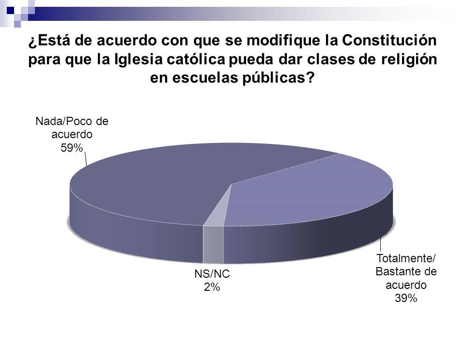 ¿Está de acuerdo con que se modifique la Constitución para que la Iglesia católica pueda dar clases de religión en escuelas públicas