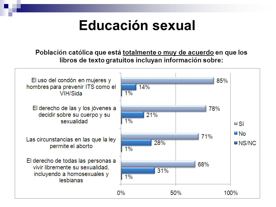Educación sexual Población católica que está totalmente o muy de acuerdo en que los.