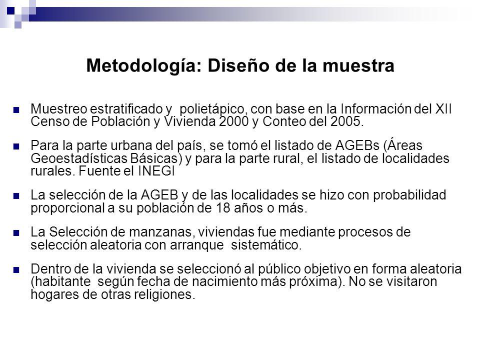 Metodología: Diseño de la muestra