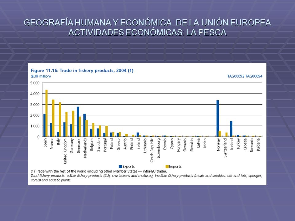 GEOGRAFÍA HUMANA Y ECONÓMICA DE LA UNIÓN EUROPEA ACTIVIDADES ECONÓMICAS: LA PESCA