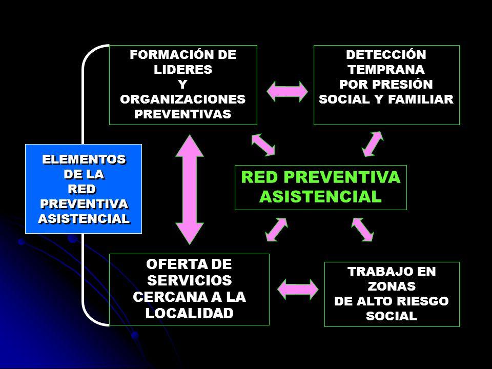 RED PREVENTIVA ASISTENCIAL OFERTA DE SERVICIOS CERCANA A LA LOCALIDAD