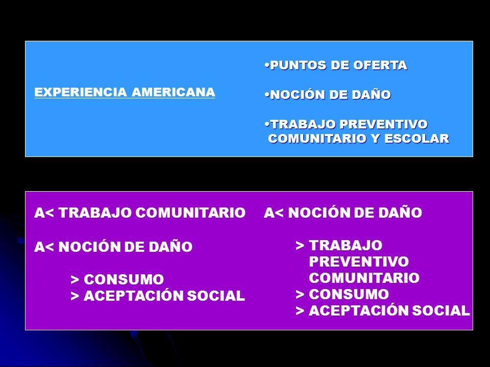 A< TRABAJO COMUNITARIO A< NOCIÓN DE DAÑO > TRABAJO PREVENTIVO