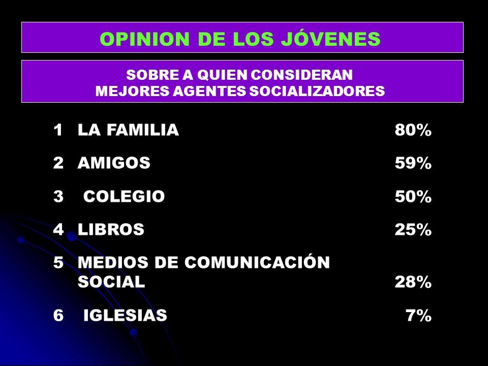 OPINION DE LOS JÓVENES 1 LA FAMILIA 80% 2 AMIGOS 59% 3 COLEGIO 50%