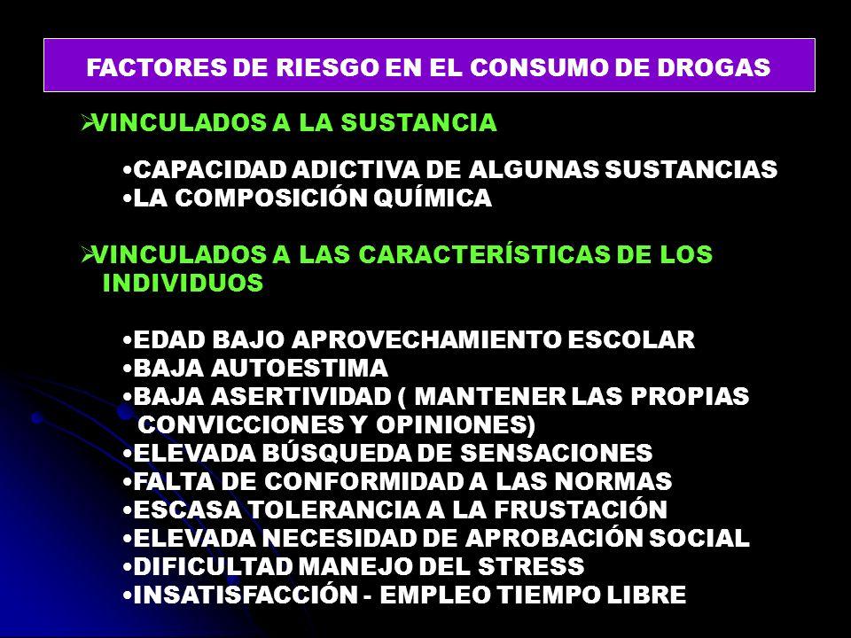 FACTORES DE RIESGO EN EL CONSUMO DE DROGAS