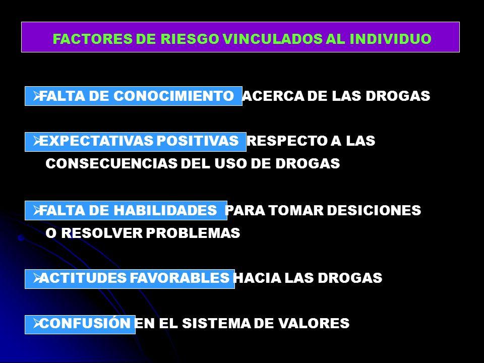 FACTORES DE RIESGO VINCULADOS AL INDIVIDUO