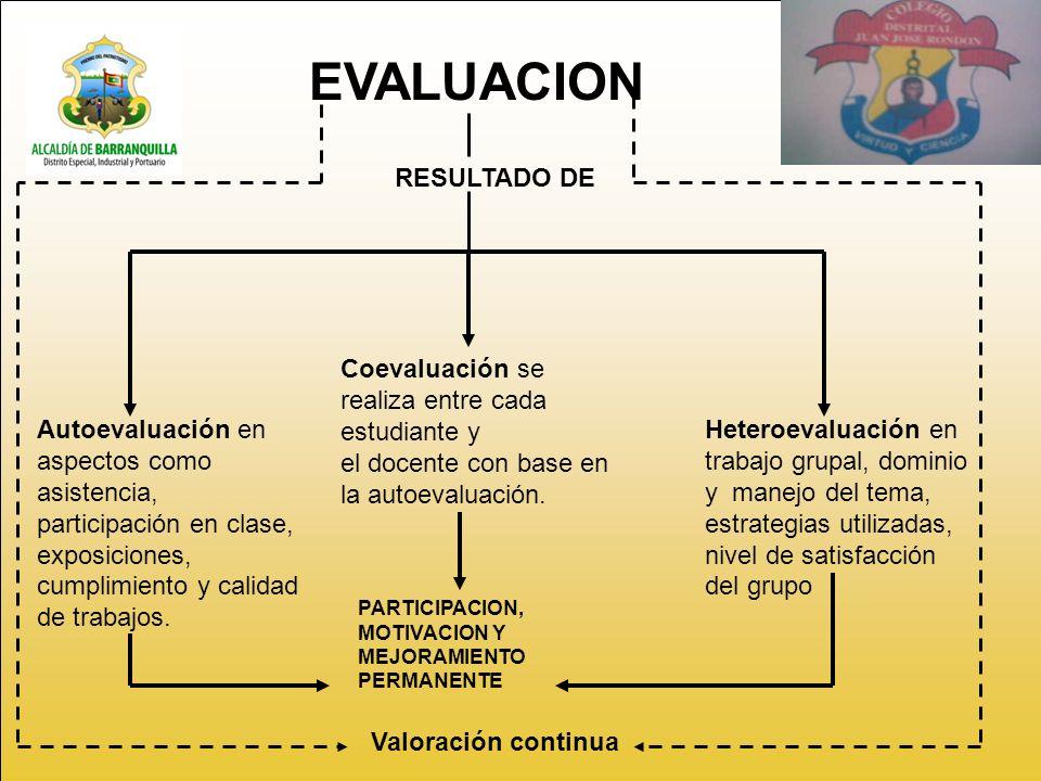 EVALUACION RESULTADO DE
