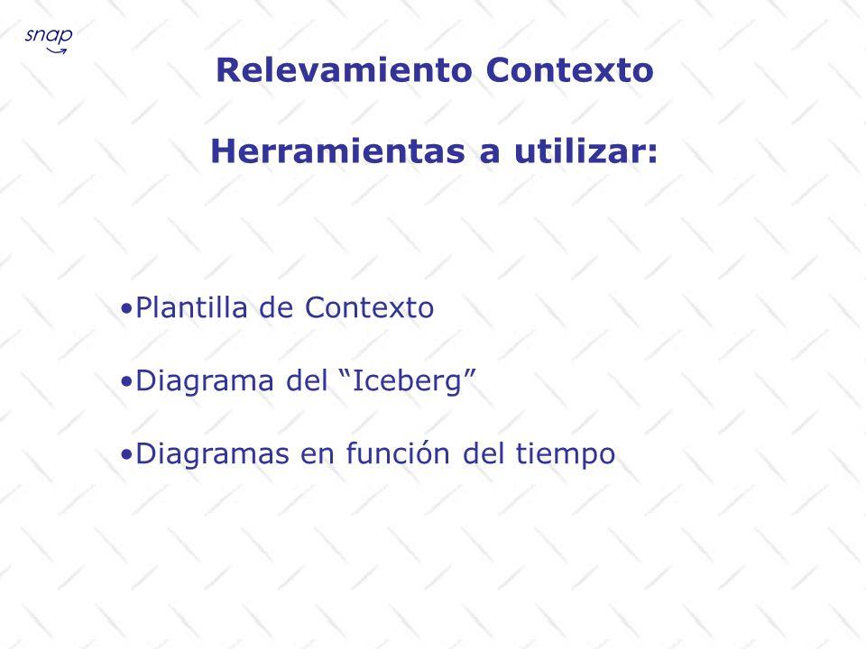 Relevamiento Contexto Herramientas a utilizar: