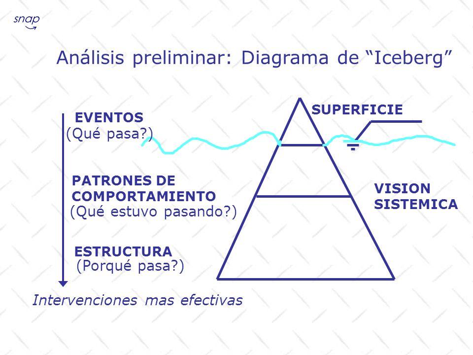 Análisis preliminar: Diagrama de Iceberg