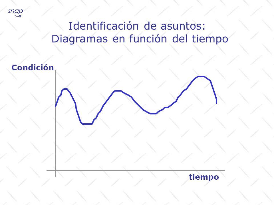 Identificación de asuntos: Diagramas en función del tiempo