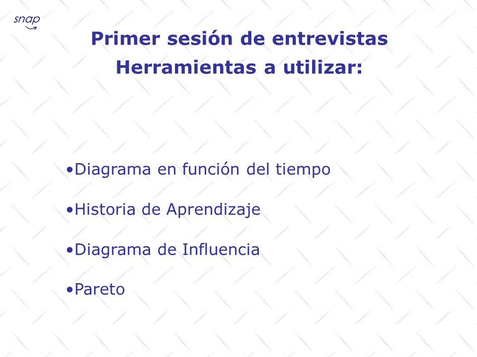 Primer sesión de entrevistas Herramientas a utilizar: