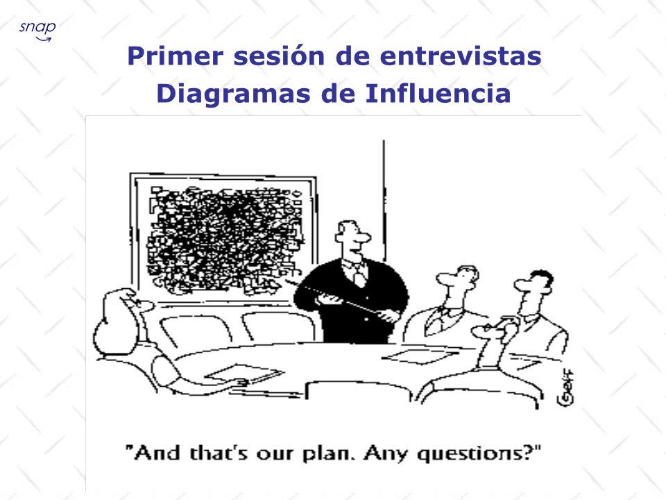 Primer sesión de entrevistas Diagramas de Influencia
