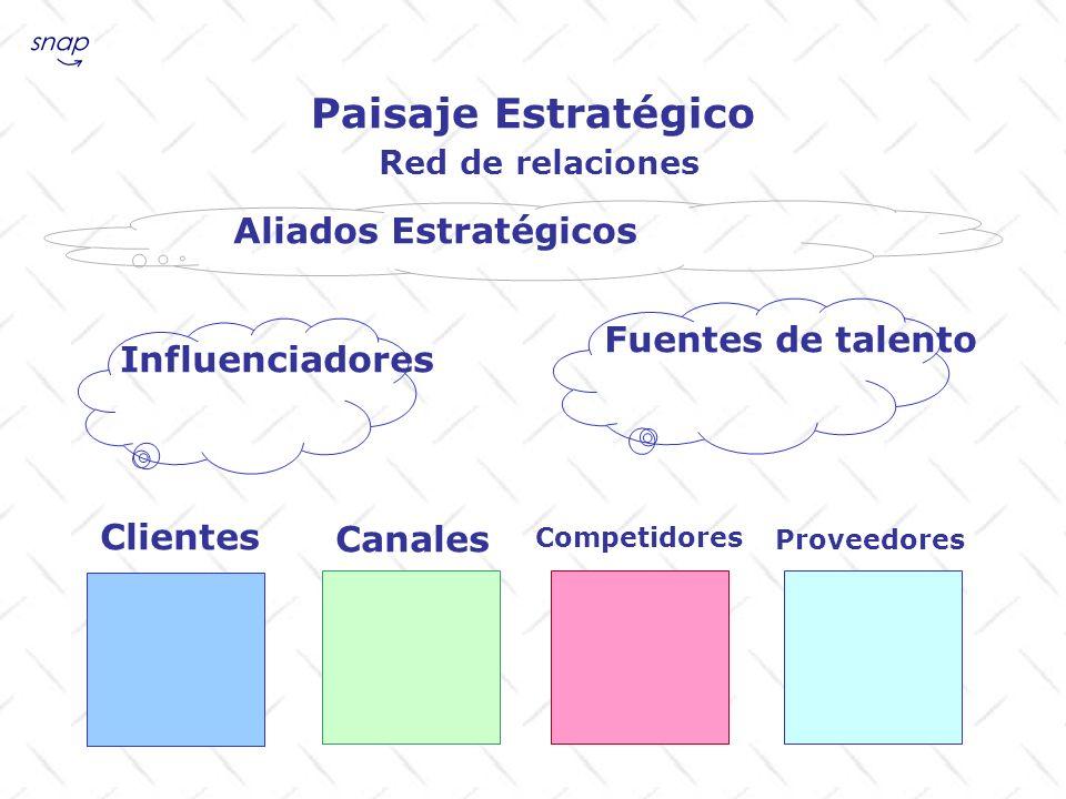 Paisaje Estratégico Aliados Estratégicos Fuentes de talento