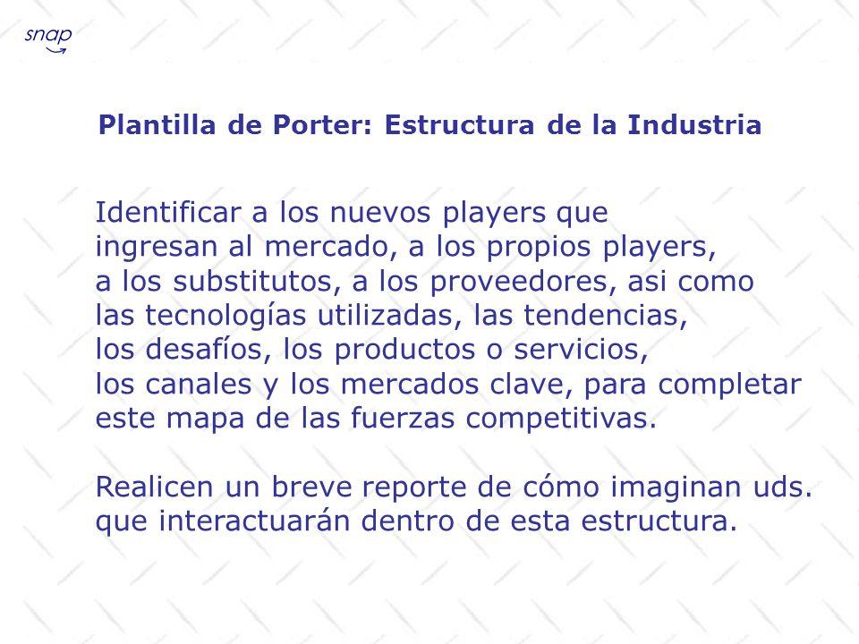 Plantilla de Porter: Estructura de la Industria