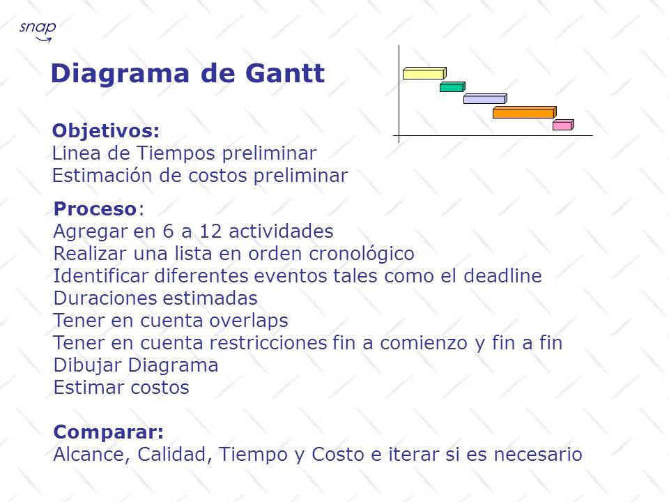 Diagrama de Gantt Objetivos: Linea de Tiempos preliminar