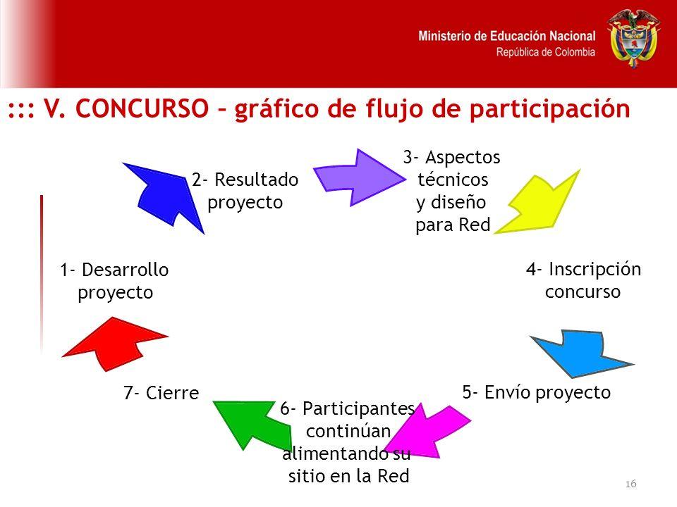 ::: V. CONCURSO – gráfico de flujo de participación