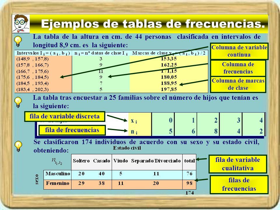 Ejemplos de tablas de frecuencias.