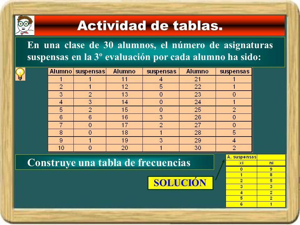 Actividad de tablas. Construye una tabla de frecuencias