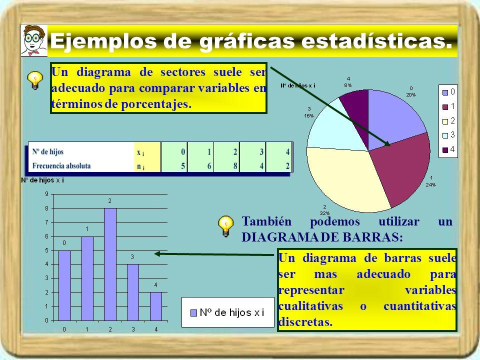 Ejemplos de gráficas estadísticas.