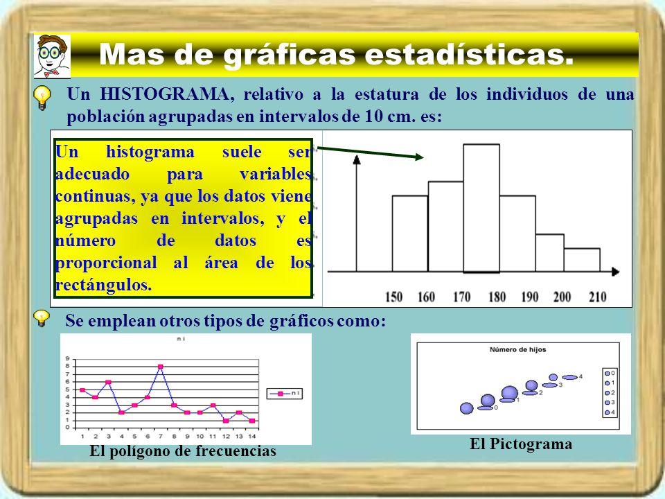Mas de gráficas estadísticas.