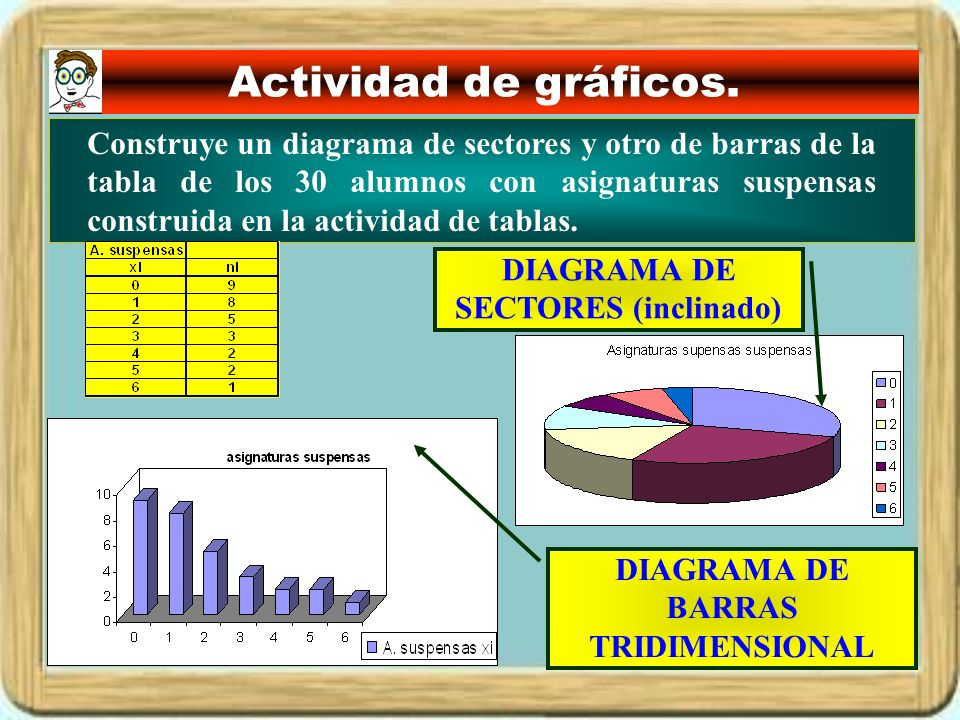 DIAGRAMA DE SECTORES (inclinado) DIAGRAMA DE BARRAS TRIDIMENSIONAL