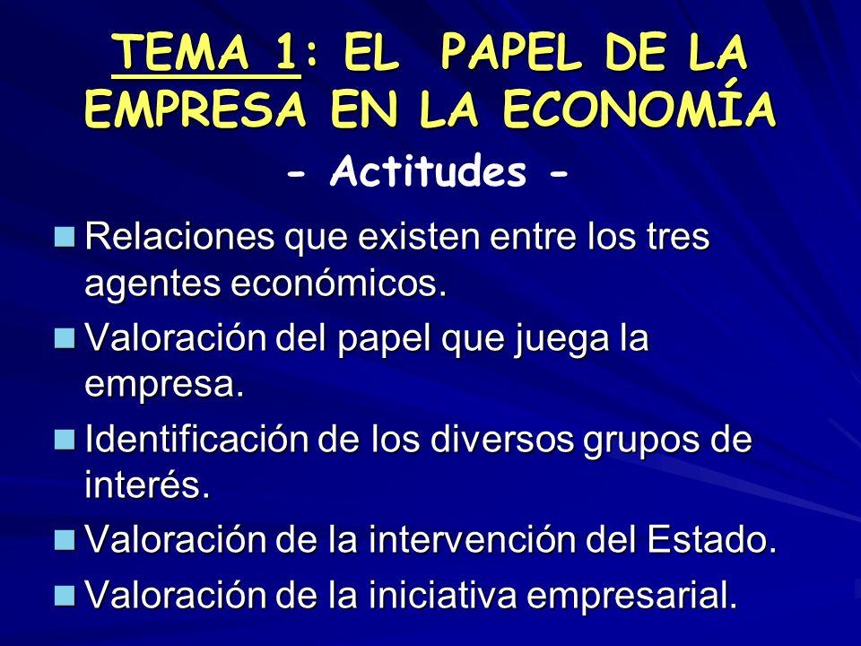 TEMA 1: EL PAPEL DE LA EMPRESA EN LA ECONOMÍA