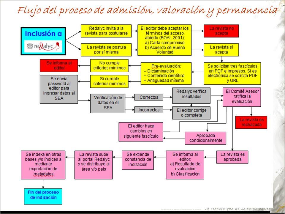 Flujo del proceso de admisión, valoración y permanencia