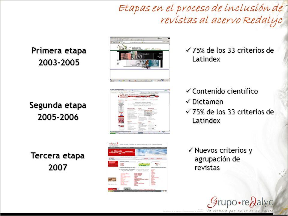 Etapas en el proceso de inclusión de revistas al acervo Redalyc