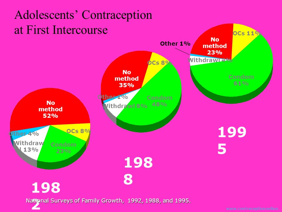1995 1988 1982 Adolescents' Contraception at First Intercourse OCs 11%
