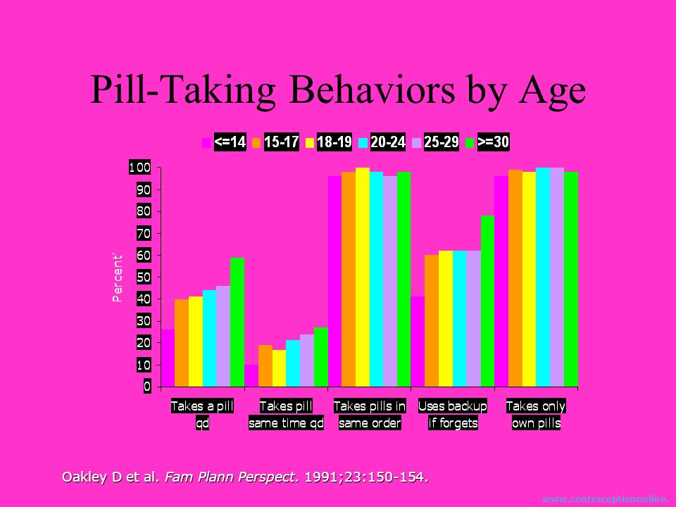 Pill-Taking Behaviors by Age