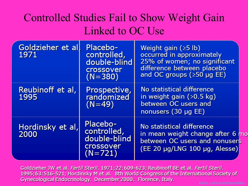 Controlled Studies Fail to Show Weight Gain Linked to OC Use