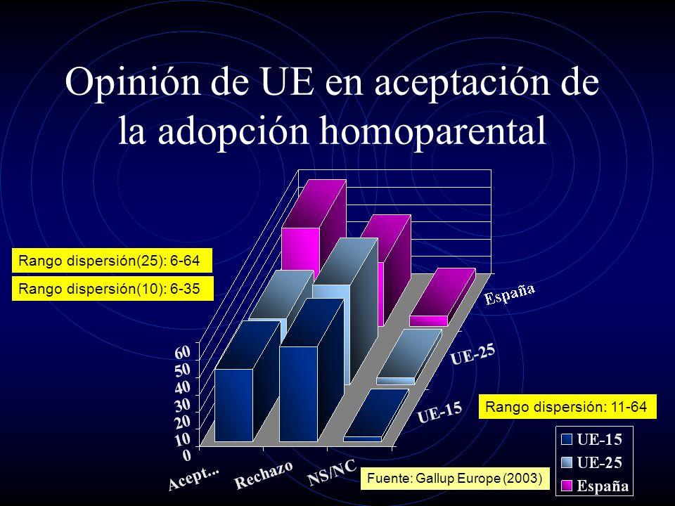 Opinión de UE en aceptación de la adopción homoparental