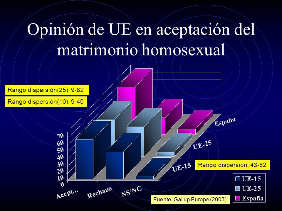 Opinión de UE en aceptación del matrimonio homosexual