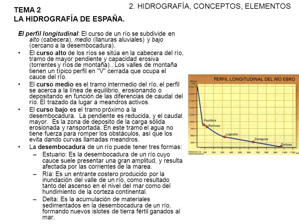 2. HIDROGRAFÍA, CONCEPTOS, ELEMENTOS TEMA 2 LA HIDROGRAFÍA DE ESPAÑA.