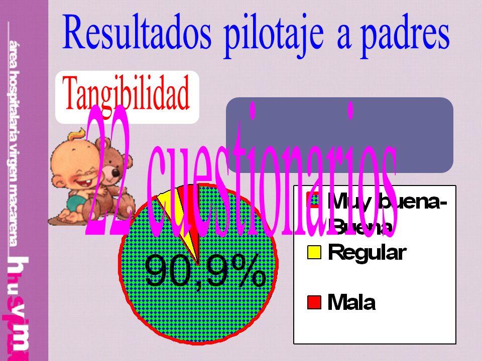 90,9% Resultados pilotaje a padres Tangibilidad 22 cuestionarios