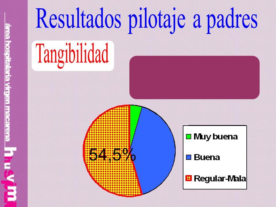 54,5% Resultados pilotaje a padres Tangibilidad