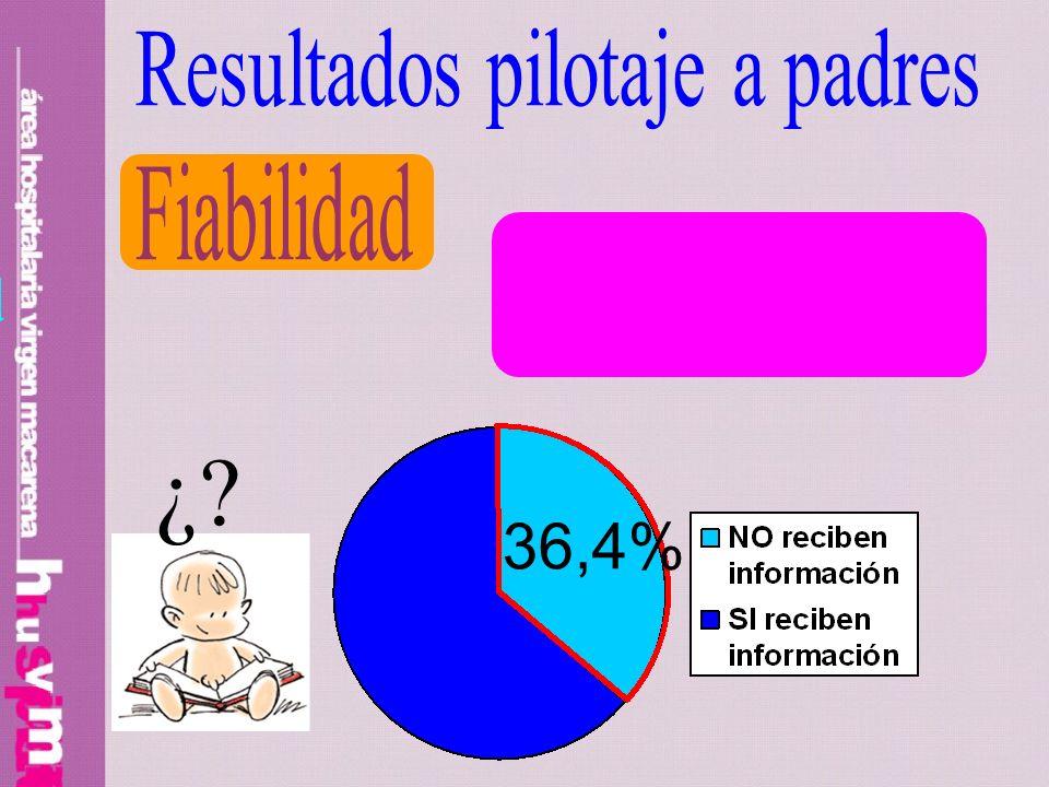 ¿ 36,4% Resultados pilotaje a padres Fiabilidad