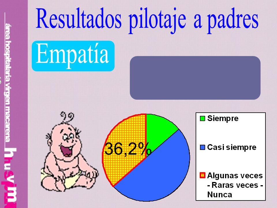 36,2% Resultados pilotaje a padres Empatía