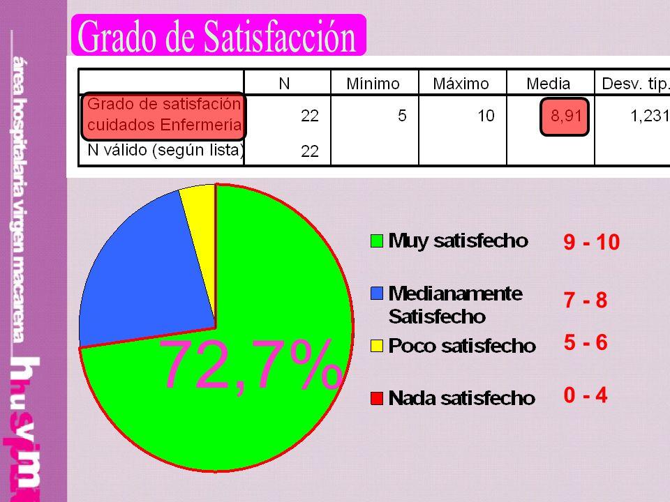 Grado de Satisfacción 9 - 10 7 - 8 72,7% 5 - 6 0 - 4