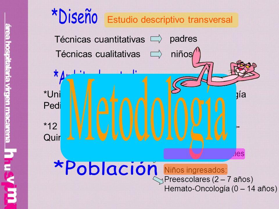 *Diseño *Ambito de estudio Metodología *Población