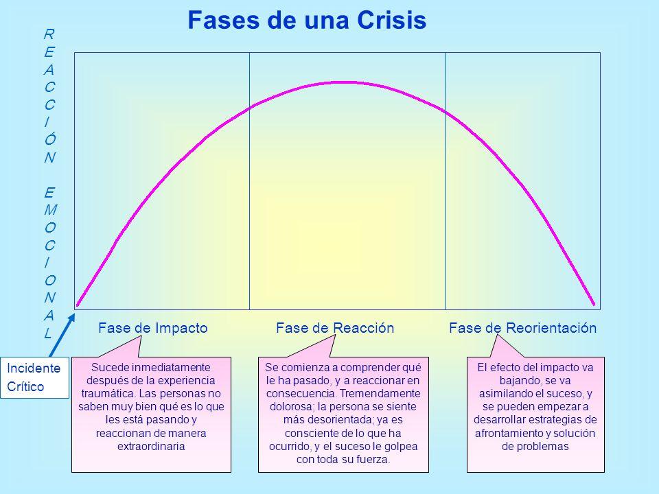 Fases de una Crisis Fase de Reorientación REACCIÓN EMOCIONAL