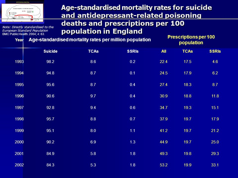 Age-standardised mortality rates for suicide and antidepressant-related poisoning deaths and prescriptions per 100 population in England