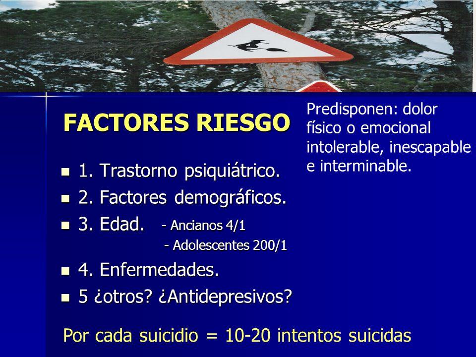FACTORES RIESGO 1. Trastorno psiquiátrico. 2. Factores demográficos.