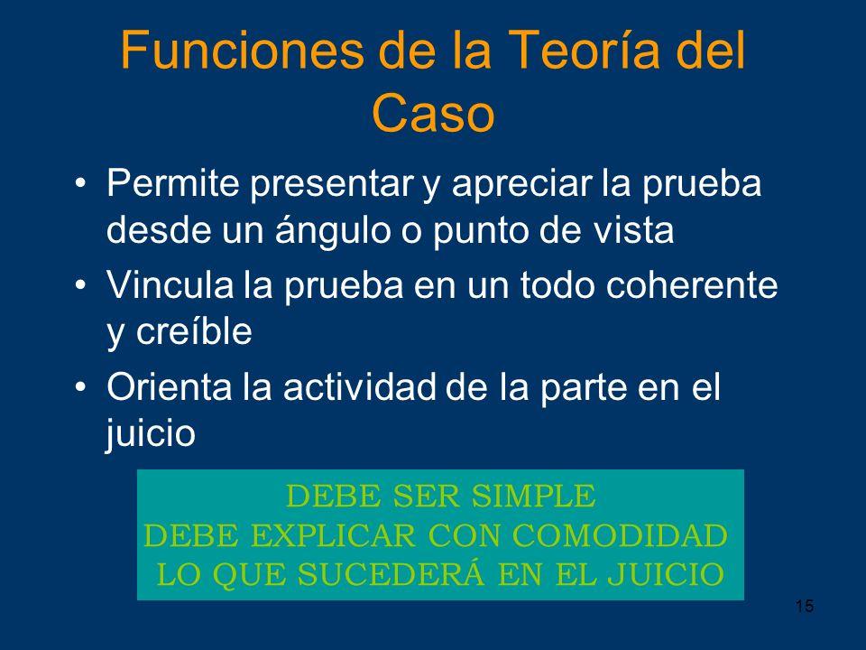 Funciones de la Teoría del Caso