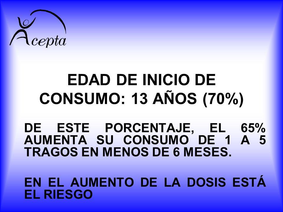 EDAD DE INICIO DE CONSUMO: 13 AÑOS (70%)
