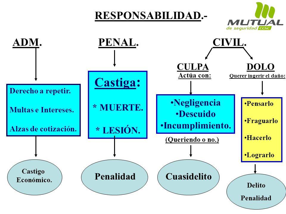 Castiga: RESPONSABILIDAD.- ADM. PENAL. CIVIL. CULPA DOLO * MUERTE.