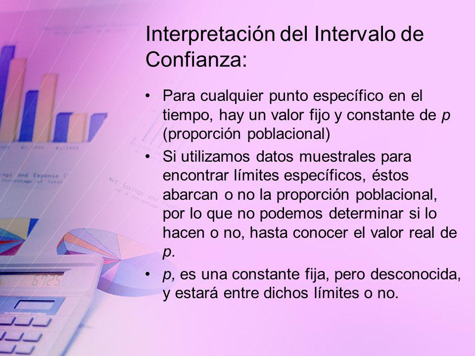 Interpretación del Intervalo de Confianza: