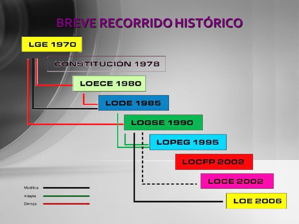 BREVE RECORRIDO HISTÓRICO